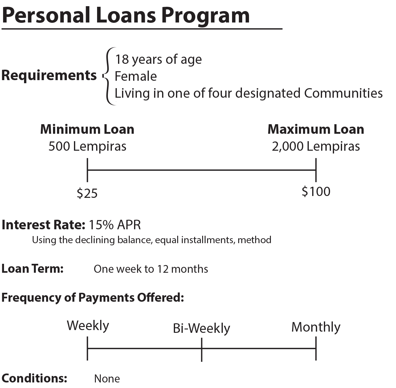 Contract for Loaning Money to Family Members Payday loans in irving – Cash Loan Agreement